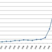 Graph of Federal Spending 1930-1945.jpg