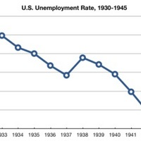 Graph of US Unemployment Rate 1930-1945.jpg